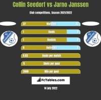 Collin Seedorf vs Jarno Janssen h2h player stats
