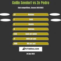 Collin Seedorf vs Ze Pedro h2h player stats