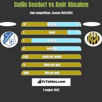 Collin Seedorf vs Amir Absalem h2h player stats
