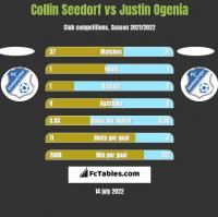 Collin Seedorf vs Justin Ogenia h2h player stats