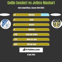 Collin Seedorf vs Jethro Mashart h2h player stats