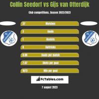 Collin Seedorf vs Gijs van Otterdijk h2h player stats