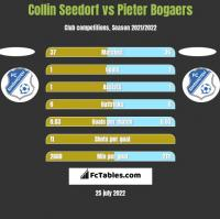 Collin Seedorf vs Pieter Bogaers h2h player stats