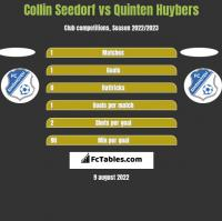 Collin Seedorf vs Quinten Huybers h2h player stats