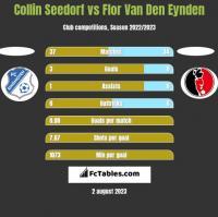Collin Seedorf vs Flor Van Den Eynden h2h player stats
