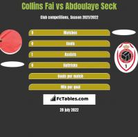Collins Fai vs Abdoulaye Seck h2h player stats