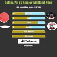 Collins Fai vs Ainsley Maitland-Niles h2h player stats
