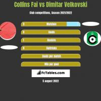 Collins Fai vs Dimitar Velkovski h2h player stats