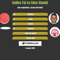 Collins Fai vs Eden Shamir h2h player stats