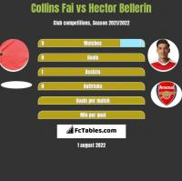 Collins Fai vs Hector Bellerin h2h player stats