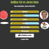Collins Fai vs Joren Dom h2h player stats