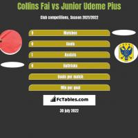 Collins Fai vs Junior Udeme Pius h2h player stats