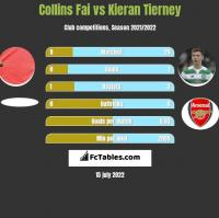 Collins Fai vs Kieran Tierney h2h player stats