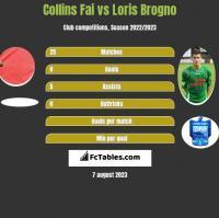 Collins Fai vs Loris Brogno h2h player stats