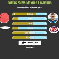 Collins Fai vs Maxime Lestienne h2h player stats