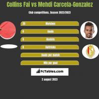 Collins Fai vs Mehdi Carcela-Gonzalez h2h player stats