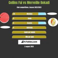 Collins Fai vs Merveille Bokadi h2h player stats