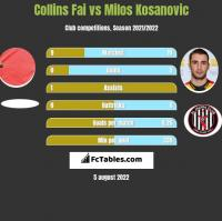 Collins Fai vs Milos Kosanovic h2h player stats