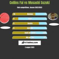 Collins Fai vs Musashi Suzuki h2h player stats
