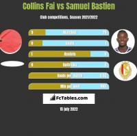 Collins Fai vs Samuel Bastien h2h player stats