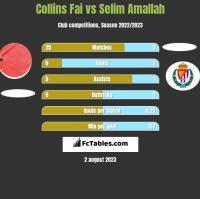 Collins Fai vs Selim Amallah h2h player stats