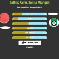 Collins Fai vs Senna Miangue h2h player stats