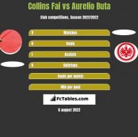 Collins Fai vs Aurelio Buta h2h player stats