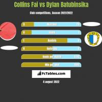 Collins Fai vs Dylan Batubinsika h2h player stats