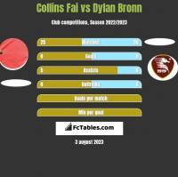 Collins Fai vs Dylan Bronn h2h player stats