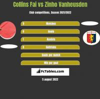 Collins Fai vs Zinho Vanheusden h2h player stats