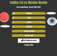 Collins Fai vs Nicolas Raskin h2h player stats