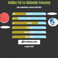 Collins Fai vs Abdoulie Sanyang h2h player stats