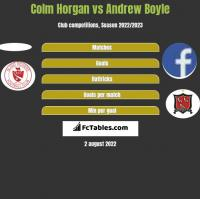 Colm Horgan vs Andrew Boyle h2h player stats