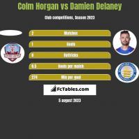 Colm Horgan vs Damien Delaney h2h player stats