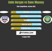 Colm Horgan vs Dane Massey h2h player stats