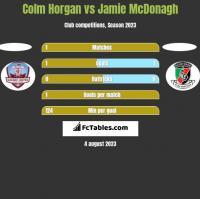 Colm Horgan vs Jamie McDonagh h2h player stats