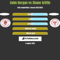 Colm Horgan vs Shane Griffin h2h player stats