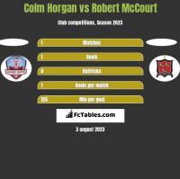 Colm Horgan vs Robert McCourt h2h player stats