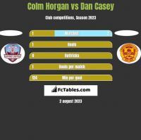 Colm Horgan vs Dan Casey h2h player stats