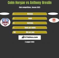 Colm Horgan vs Anthony Breslin h2h player stats