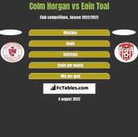 Colm Horgan vs Eoin Toal h2h player stats