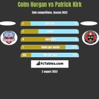 Colm Horgan vs Patrick Kirk h2h player stats