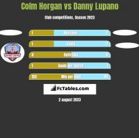 Colm Horgan vs Danny Lupano h2h player stats