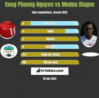 Cong Phuong Nguyen vs Modou Diagne h2h player stats