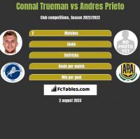 Connal Trueman vs Andres Prieto h2h player stats