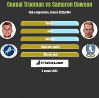 Connal Trueman vs Cameron Dawson h2h player stats
