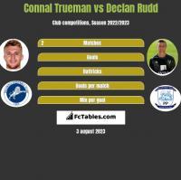 Connal Trueman vs Declan Rudd h2h player stats