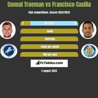 Connal Trueman vs Francisco Casilla h2h player stats