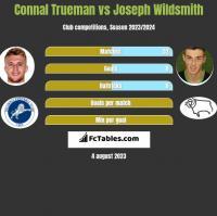 Connal Trueman vs Joseph Wildsmith h2h player stats