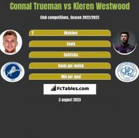 Connal Trueman vs Kieren Westwood h2h player stats